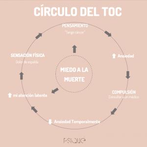 circulo TOC trastorno obsesivo compulsivo Murcia